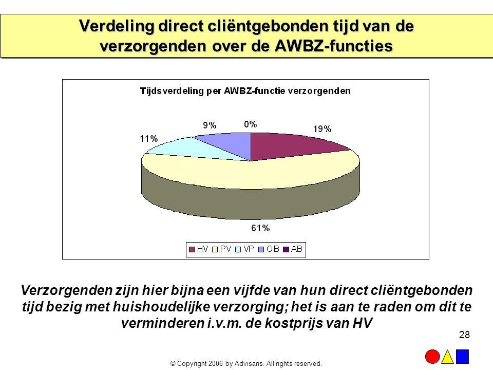 © Copyright 2006 by Advisaris. All rights reserved. 28 Verdeling direct cliëntgebonden tijd van de verzorgenden over de AWBZ-functies Verzorgenden zij