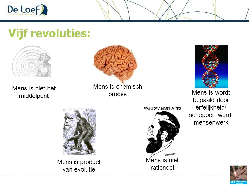 Vijf revoluties: Mens is niet het middelpunt Mens is product van evolutie Mens is niet rationeel Mens is wordt bepaald door erfelijkheid/ scheppen wor