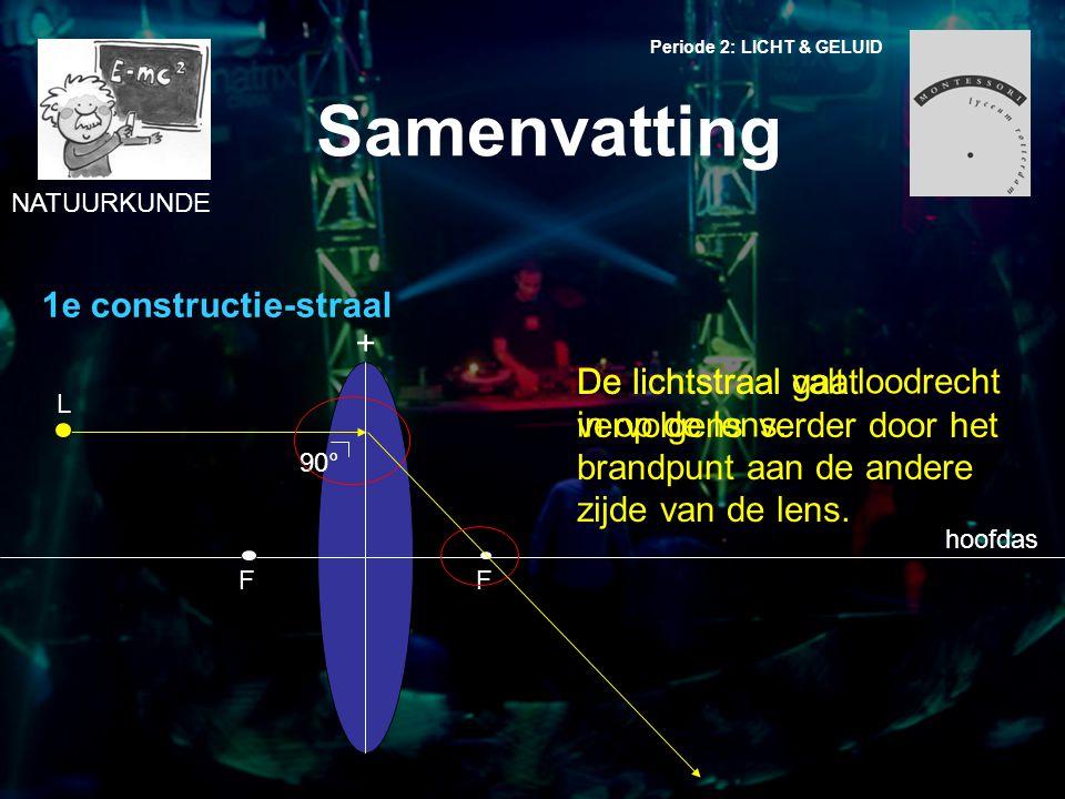 NATUURKUNDE Periode 2: LICHT & GELUID Samenvatting 90° 1e constructie-straal hoofdas + FF L De lichtstraal valt loodrecht in op de lens. De lichtstraa