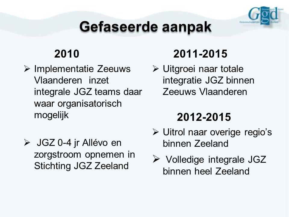 Gefaseerde aanpak 2010  Implementatie Zeeuws Vlaanderen inzet integrale JGZ teams daar waar organisatorisch mogelijk  JGZ 0-4 jr Allévo en zorgstroo
