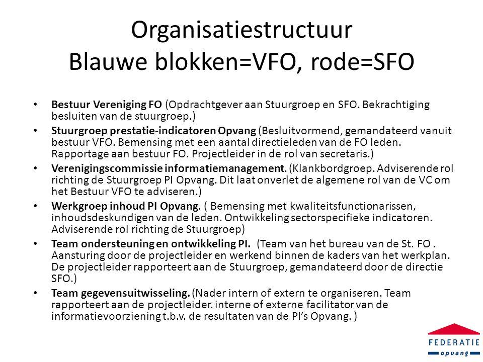 Organisatiestructuur Blauwe blokken=VFO, rode=SFO • Bestuur Vereniging FO (Opdrachtgever aan Stuurgroep en SFO.