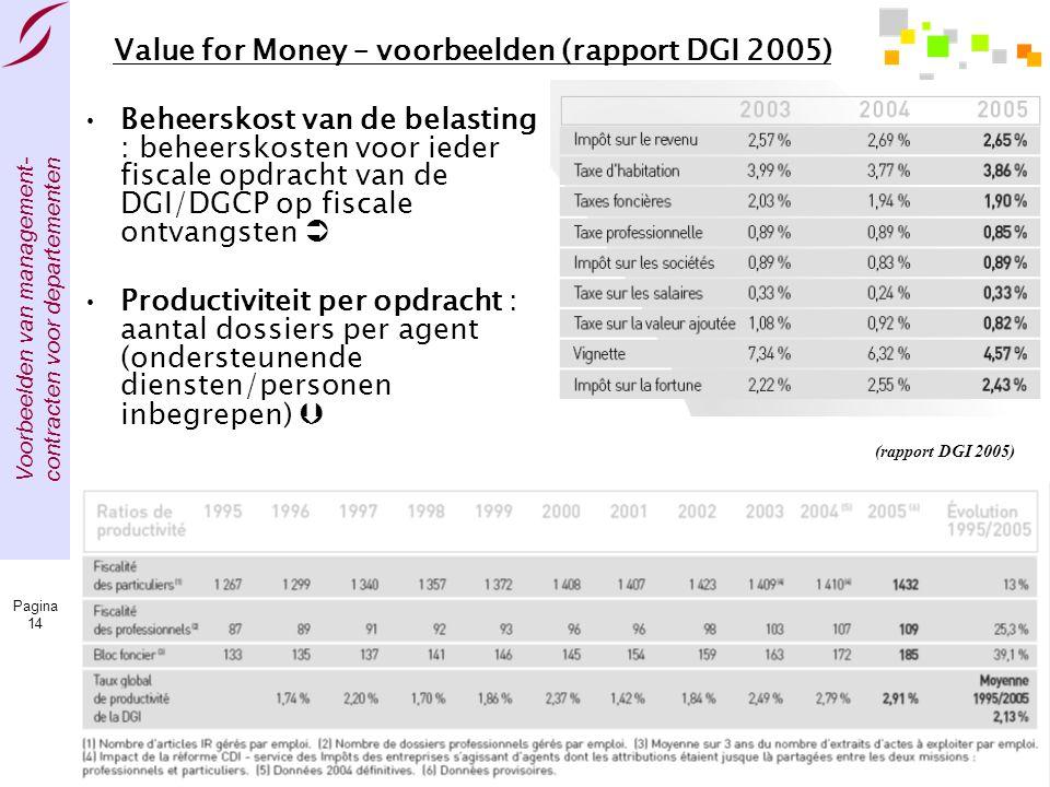 Voorbeelden van management- contracten voor departementen Pagina 14 Value for Money – voorbeelden (rapport DGI 2005) •Beheerskost van de belasting : b
