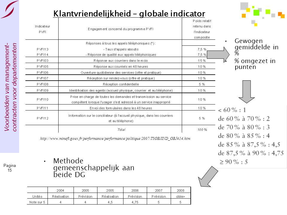 Voorbeelden van management- contracten voor departementen Pagina 15 Klantvriendelijkheid – globale indicator •Gewogen gemiddelde in % •% omgezet in pu