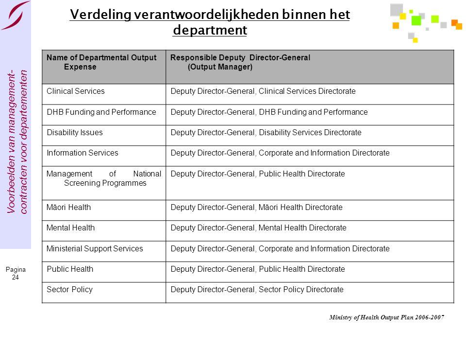 Voorbeelden van management- contracten voor departementen Pagina 24 Verdeling verantwoordelijkheden binnen het department Name of Departmental Output