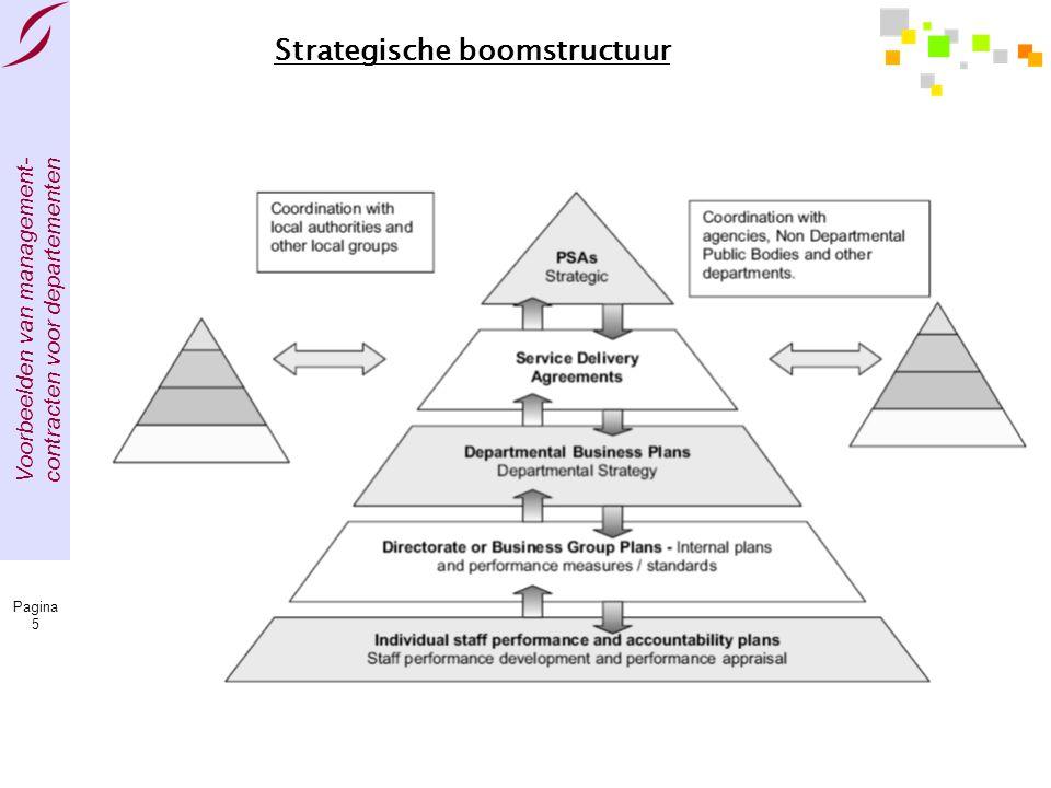 Voorbeelden van management- contracten voor departementen Pagina 5 Strategische boomstructuur