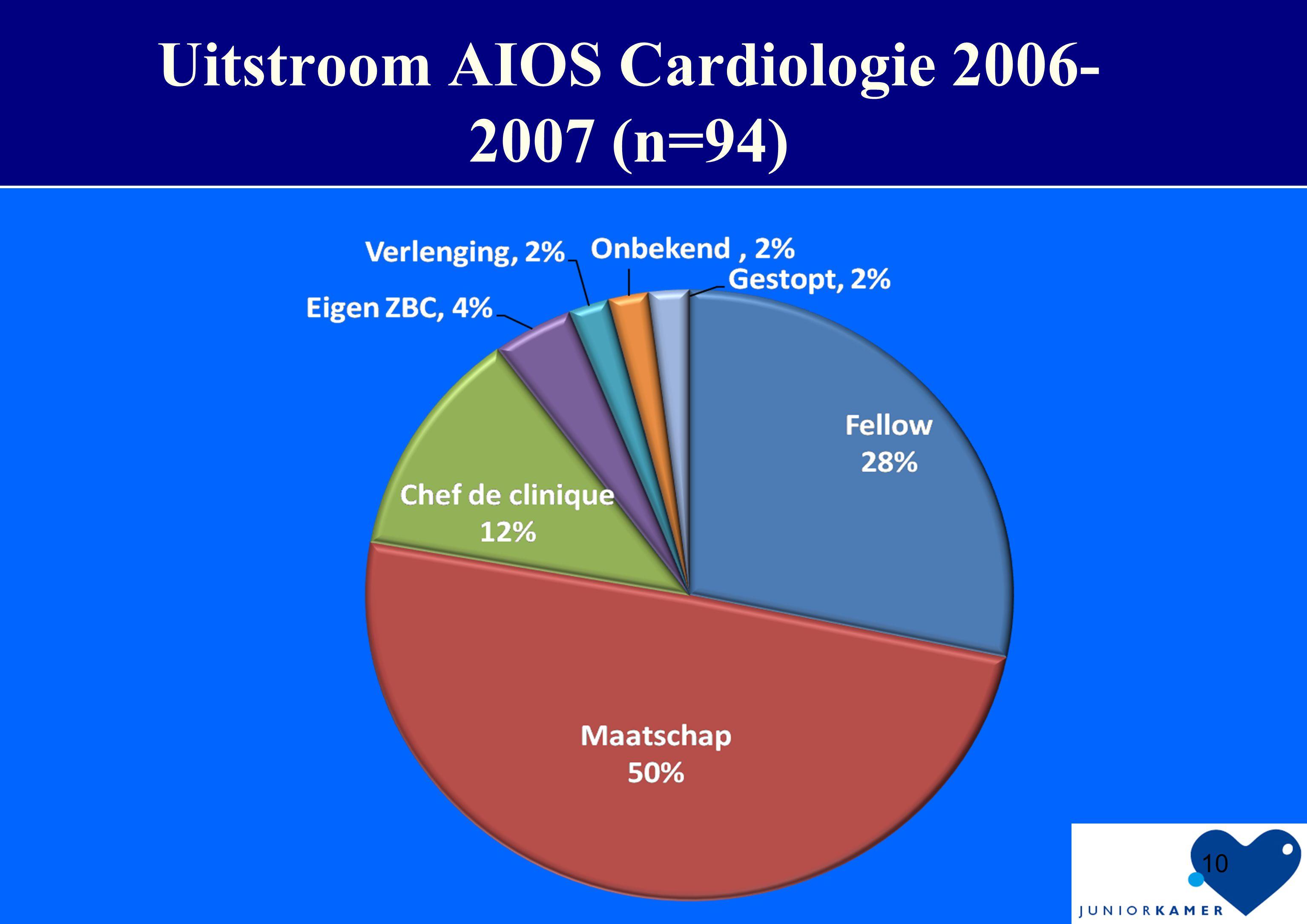 Uitstroom AIOS Cardiologie 2006- 2007 (n=94) 10