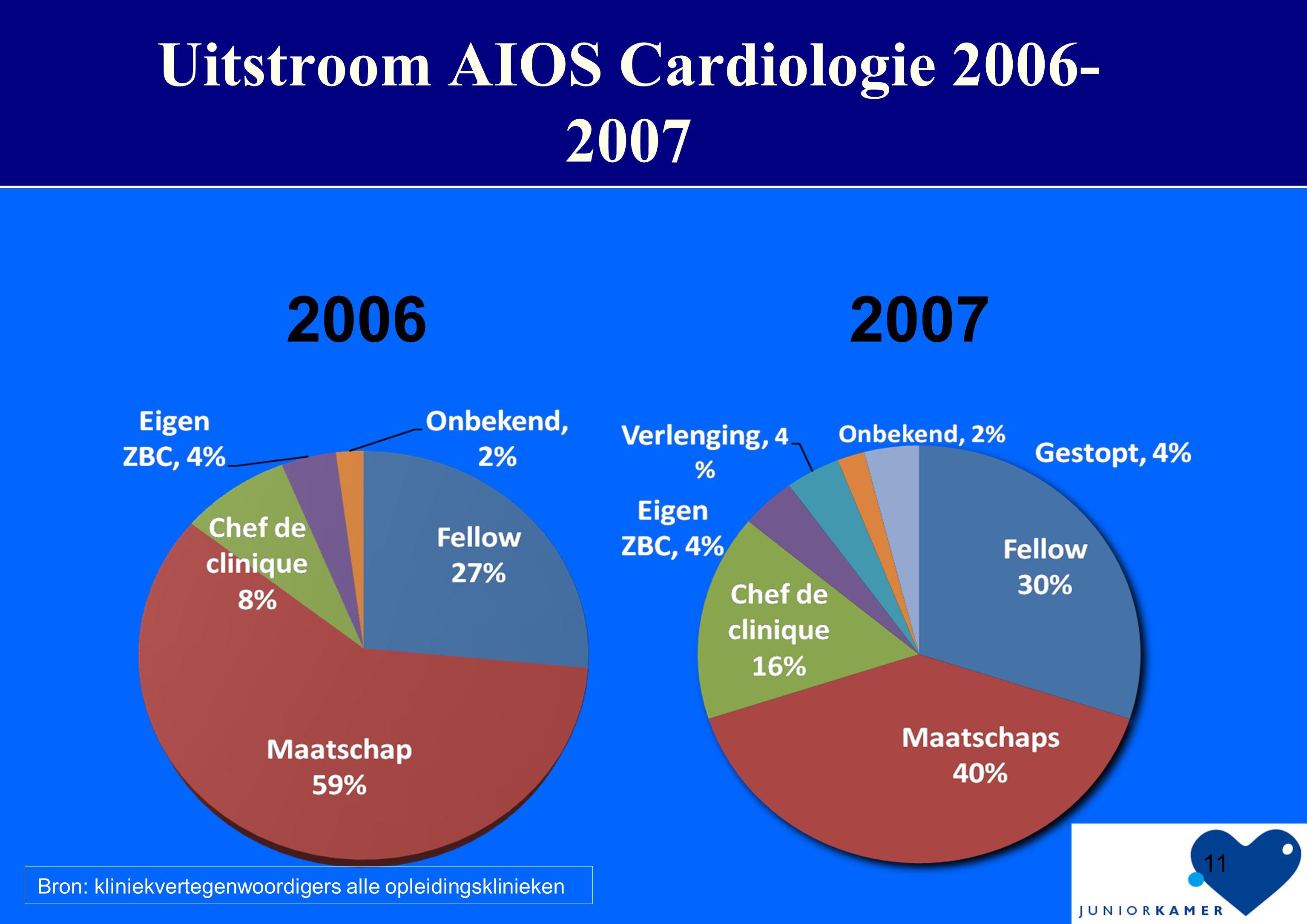 11 Uitstroom AIOS Cardiologie 2006- 2007 2006 2007 Bron: kliniekvertegenwoordigers alle opleidingsklinieken