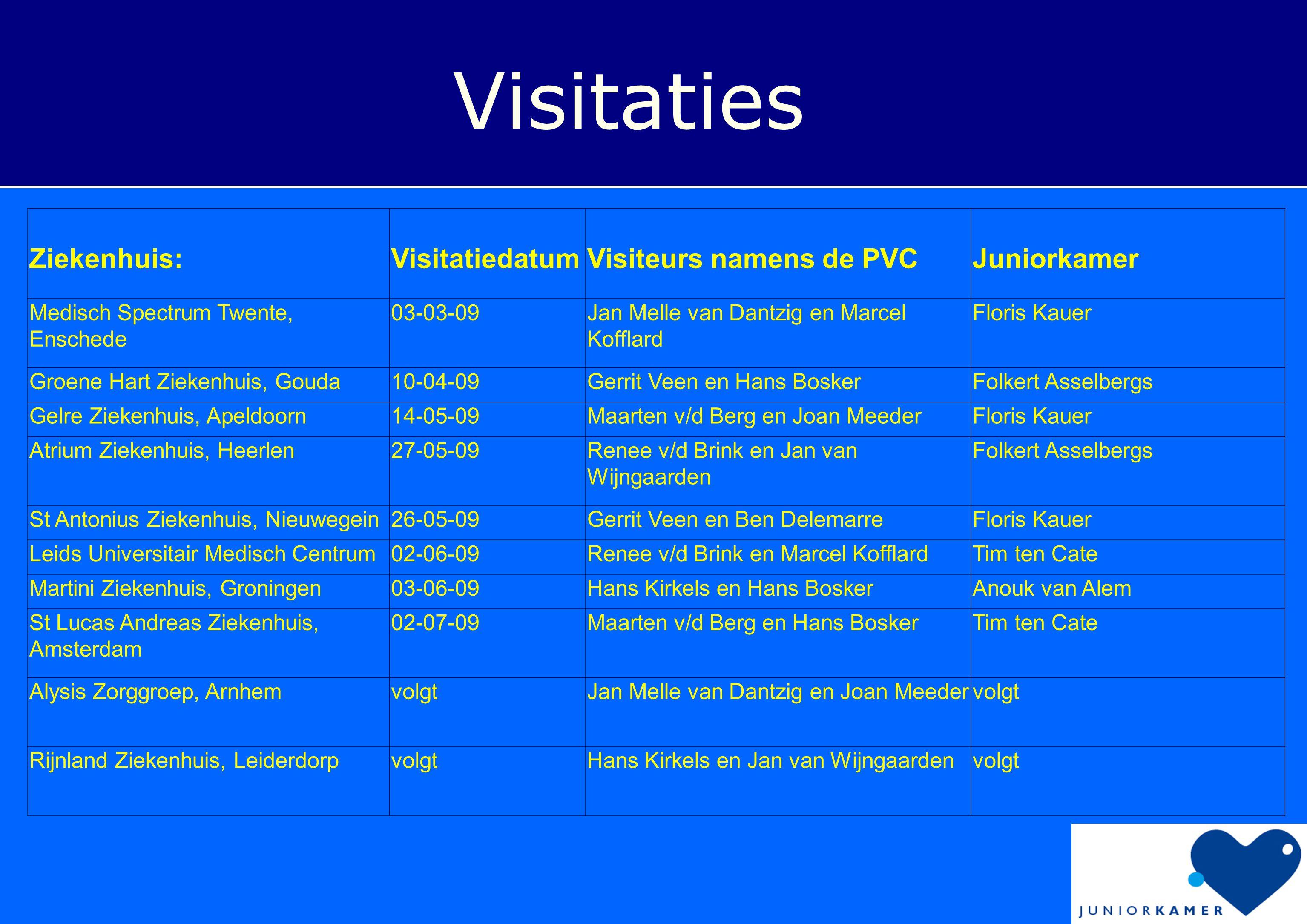 Visitaties Ziekenhuis:VisitatiedatumVisiteurs namens de PVCJuniorkamer Medisch Spectrum Twente, Enschede 03-03-09Jan Melle van Dantzig en Marcel Koffl