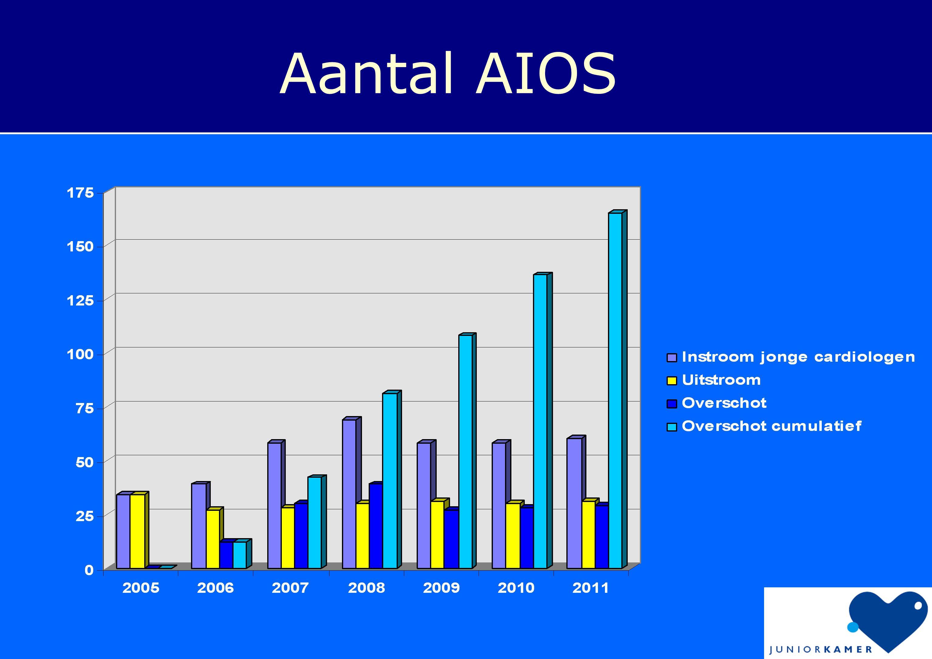 Besluit vanuit de overheid: 1.Maximaal 55 AIOS per jaar.