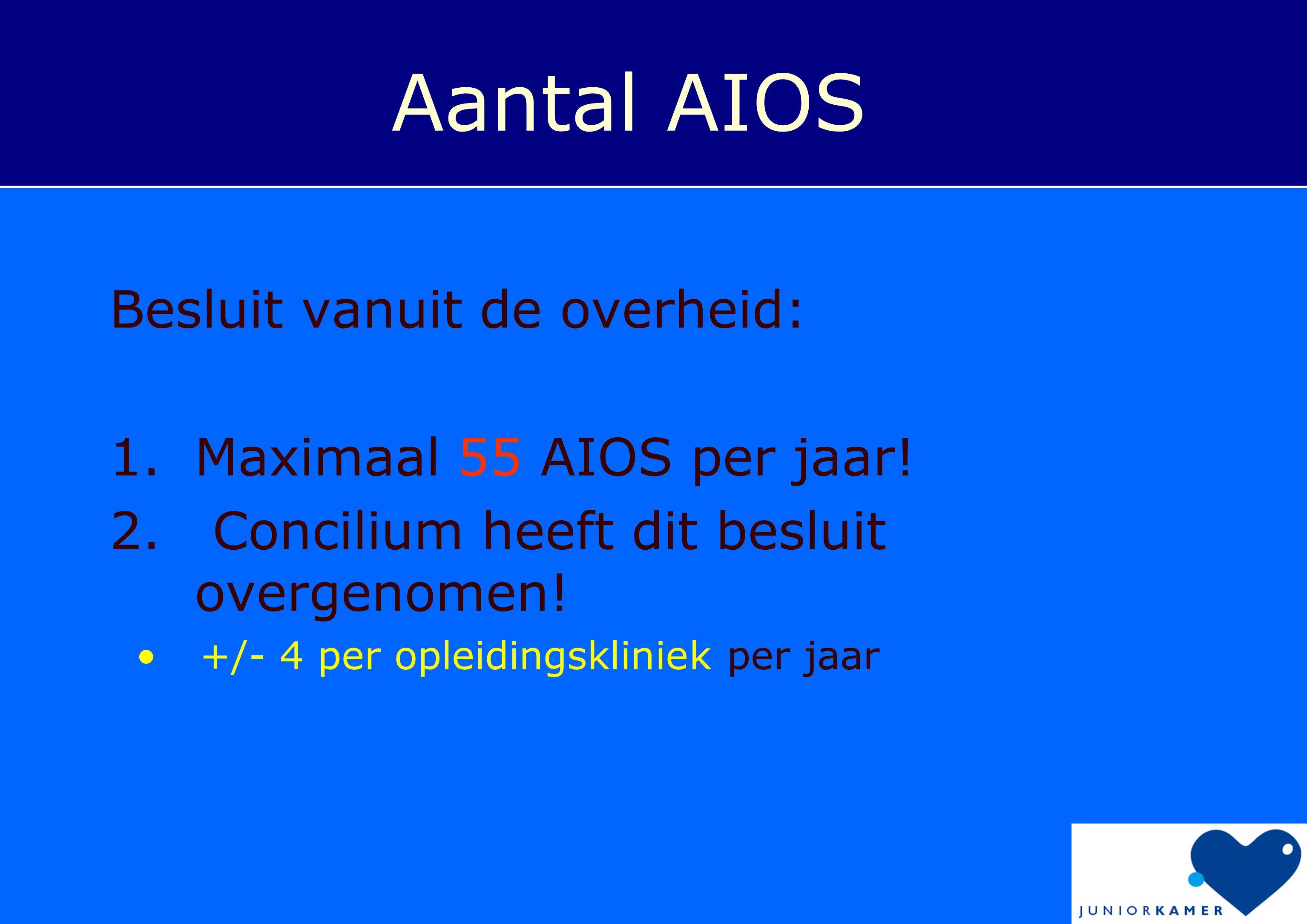 Besluit vanuit de overheid: 1.Maximaal 55 AIOS per jaar! 2. Concilium heeft dit besluit overgenomen! •+/- 4 per opleidingskliniek per jaar