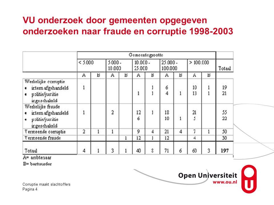 VU onderzoek door gemeenten opgegeven onderzoeken naar fraude en corruptie 1998-2003 Corruptie maakt slachtoffers Pagina 4