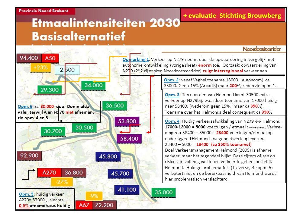 Opmerking 1: Verkeer op N279 neemt door de opwaardering in vergelijk met autonome ontwikkeling (vorige sheet) enorm toe. Oorzaak: opwaardering van N27