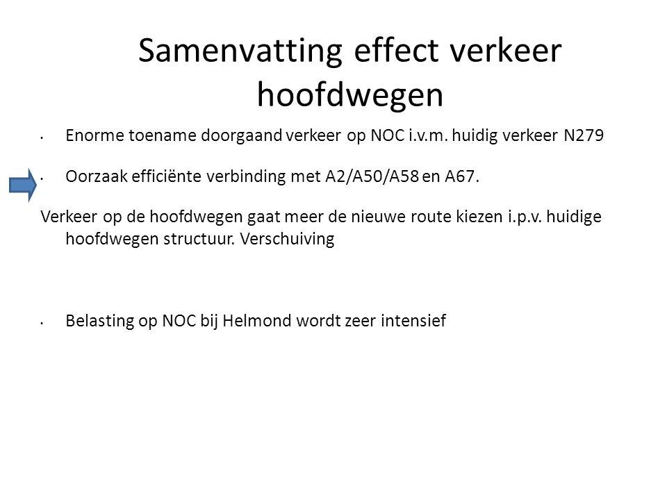 Samenvatting effect verkeer hoofdwegen • Enorme toename doorgaand verkeer op NOC i.v.m. huidig verkeer N279 • Oorzaak efficiënte verbinding met A2/A50
