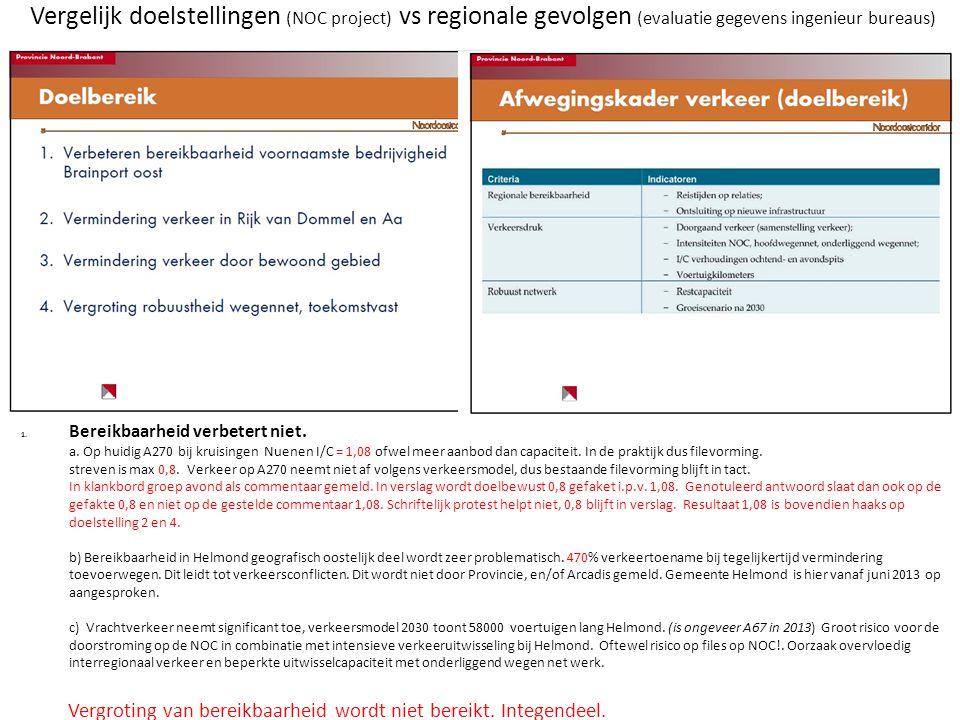 Vergelijk doelstellingen (NOC project) vs regionale gevolgen (evaluatie gegevens ingenieur bureaus) 1. Bereikbaarheid verbetert niet. a. Op huidig A27