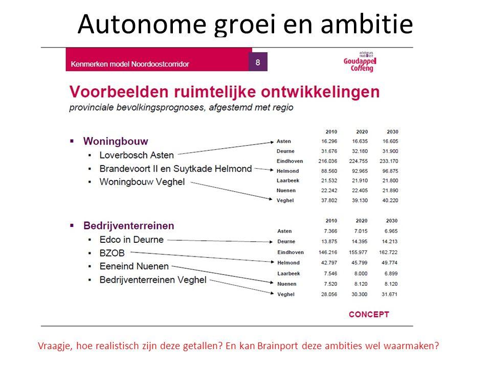 Autonome groei en ambitie Vraagje, hoe realistisch zijn deze getallen? En kan Brainport deze ambities wel waarmaken?