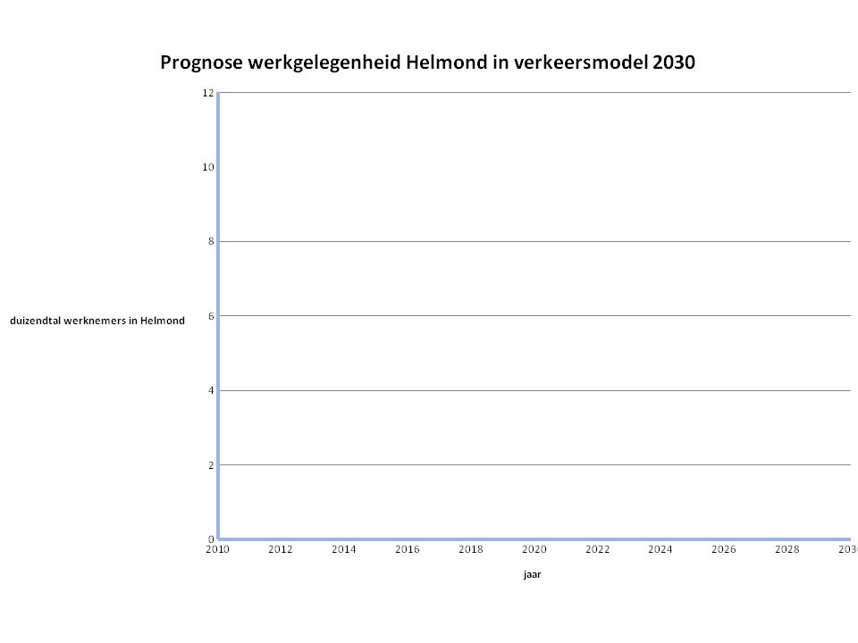 Bron: Web-site Helmond.nl en ED/omroepbrabant