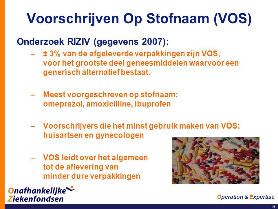 14 Operation & Expertise Voorschrijven Op Stofnaam (VOS) Onderzoek RIZIV (gegevens 2007): –± 3% van de afgeleverde verpakkingen zijn VOS, voor het grootste deel geneesmiddelen waarvoor een generisch alternatief bestaat.