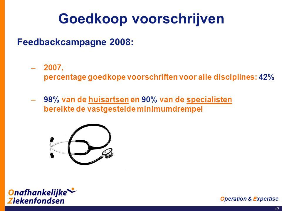 17 Operation & Expertise Goedkoop voorschrijven Feedbackcampagne 2008: –2007, percentage goedkope voorschriften voor alle disciplines: 42% –98% van de