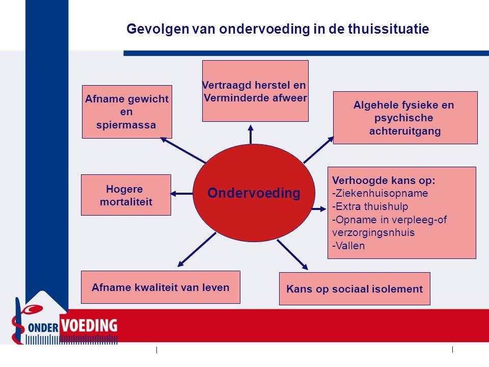 De route van de patiënt Thuis Opname Thuis Symptomen Diagnostiek Interventie Herstelfase Tijd   Voedingstoestand