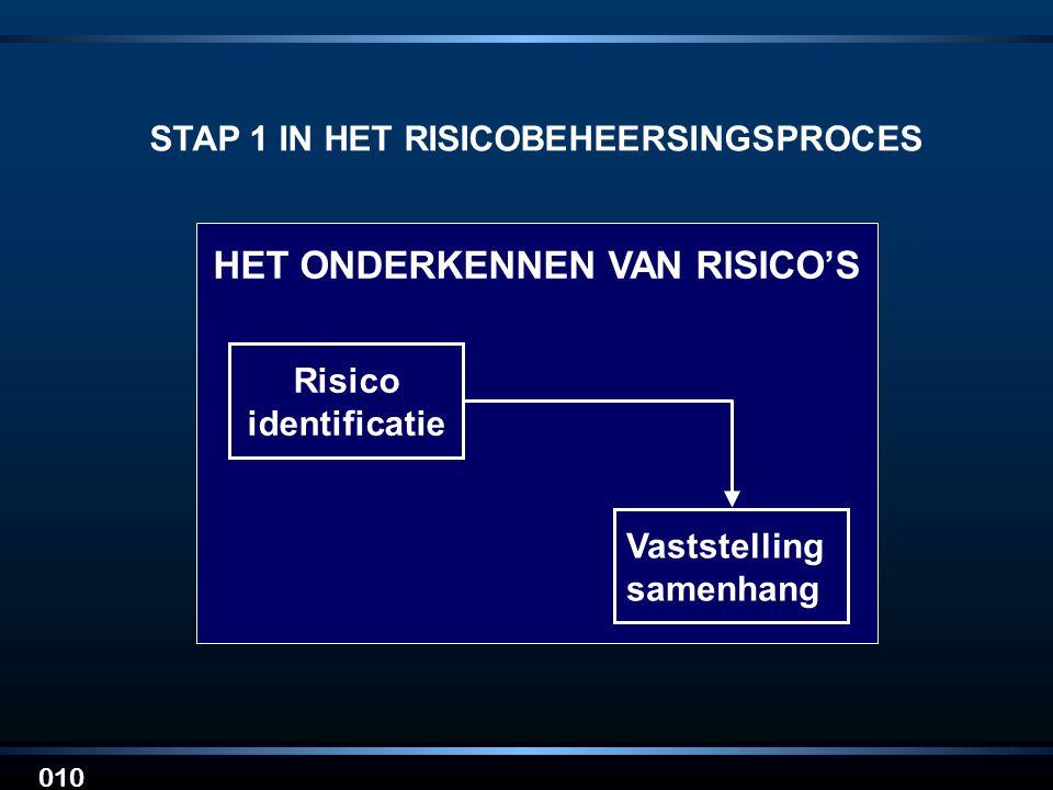 010 STAP 1 IN HET RISICOBEHEERSINGSPROCES Risico identificatie Vaststelling samenhang HET ONDERKENNEN VAN RISICO'S