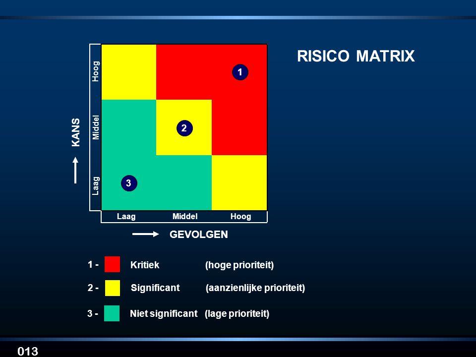 013 RISICO MATRIX GEVOLGEN KANS LaagMiddelHoog Laag Middel Hoog 1 - Kritiek(hoge prioriteit) 2 -Significant(aanzienlijke prioriteit) 3 -Niet significa
