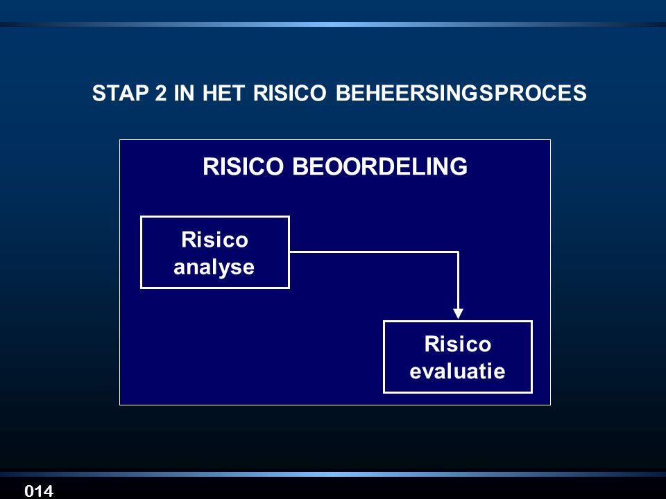 014 STAP 2 IN HET RISICO BEHEERSINGSPROCES Risico analyse Risico evaluatie RISICO BEOORDELING