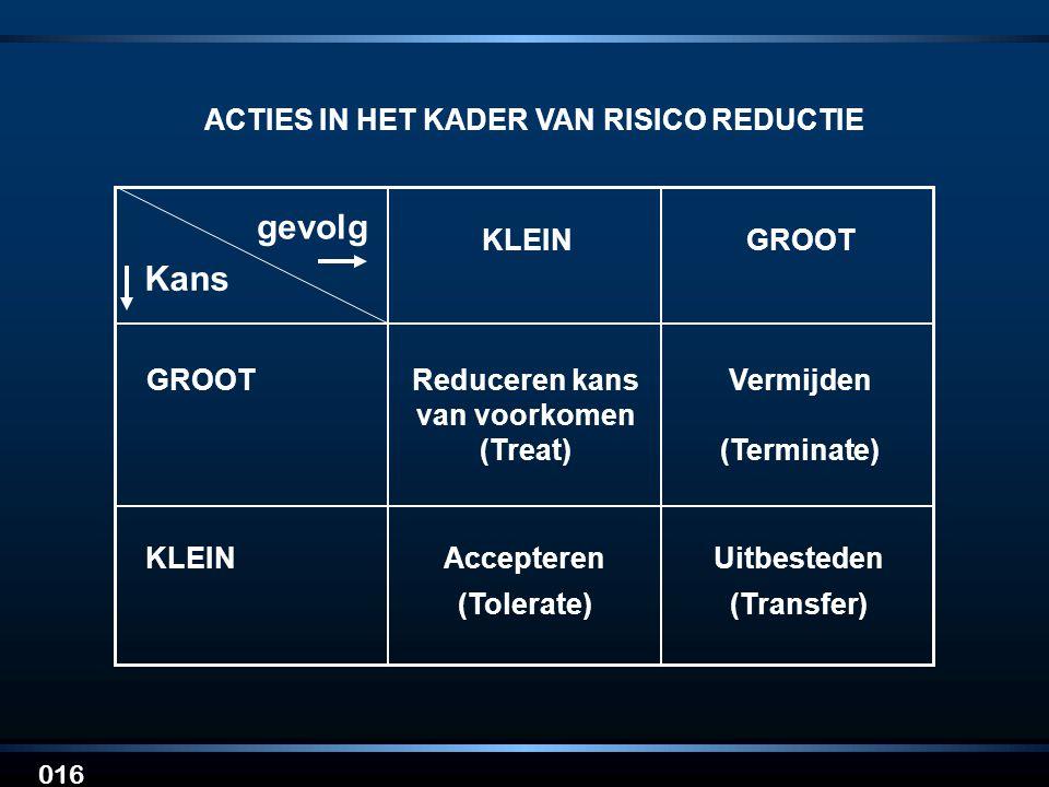 016 ACTIES IN HET KADER VAN RISICO REDUCTIE KLEINGROOT KLEINAccepteren (Tolerate) Uitbesteden (Transfer) GROOTReduceren kans van voorkomen (Treat) Ver