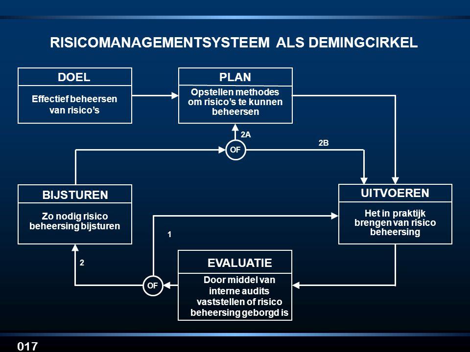 017 RISICOMANAGEMENTSYSTEEM ALS DEMINGCIRKEL DOEL Effectief beheersen van risico's PLAN Opstellen methodes om risico's te kunnen beheersen UITVOEREN B