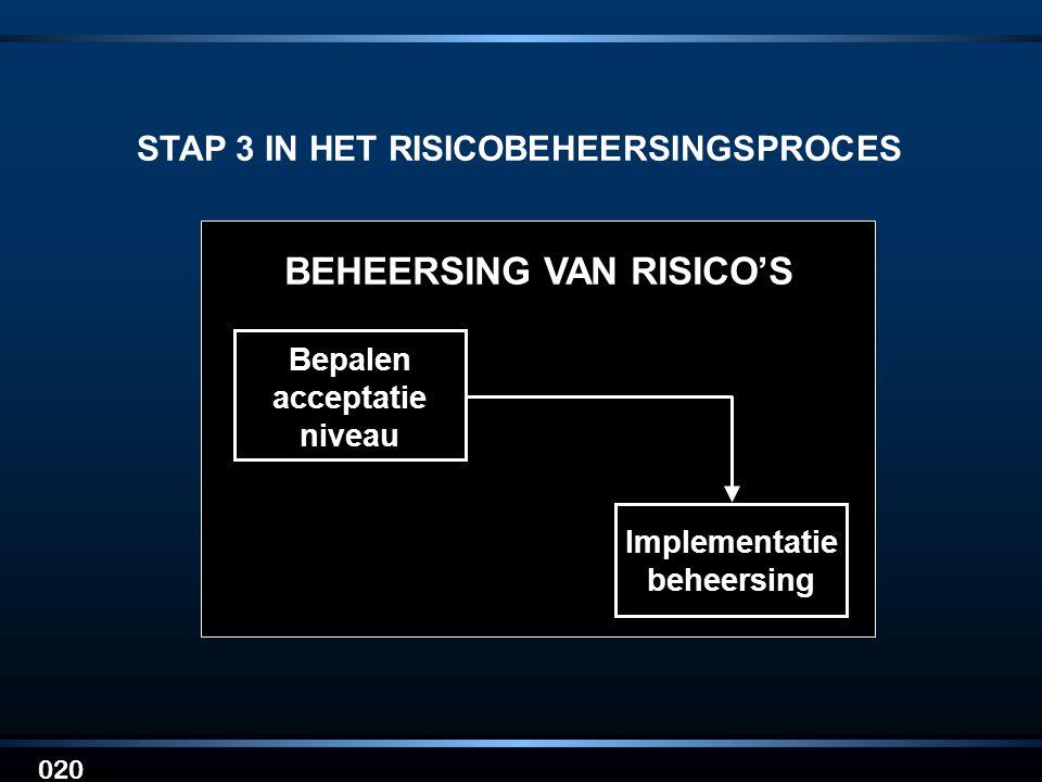 020 STAP 3 IN HET RISICOBEHEERSINGSPROCES Bepalen acceptatie niveau Implementatie beheersing BEHEERSING VAN RISICO'S