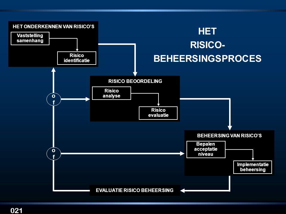021 HET RISICO- BEHEERSINGSPROCES EVALUATIE RISICO BEHEERSING HET ONDERKENNEN VAN RISICO'S Vaststelling samenhang Risico identificatie RISICO BEOORDEL
