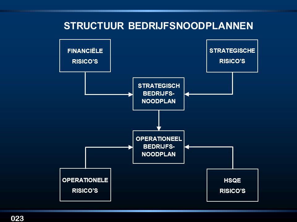 023 STRATEGISCHE RISICO'S FINANCIËLE RISICO'S STRATEGISCH BEDRIJFS- NOODPLAN OPERATIONEEL BEDRIJFS- NOODPLAN HSQE RISICO'S OPERATIONELE RISICO'S STRUC