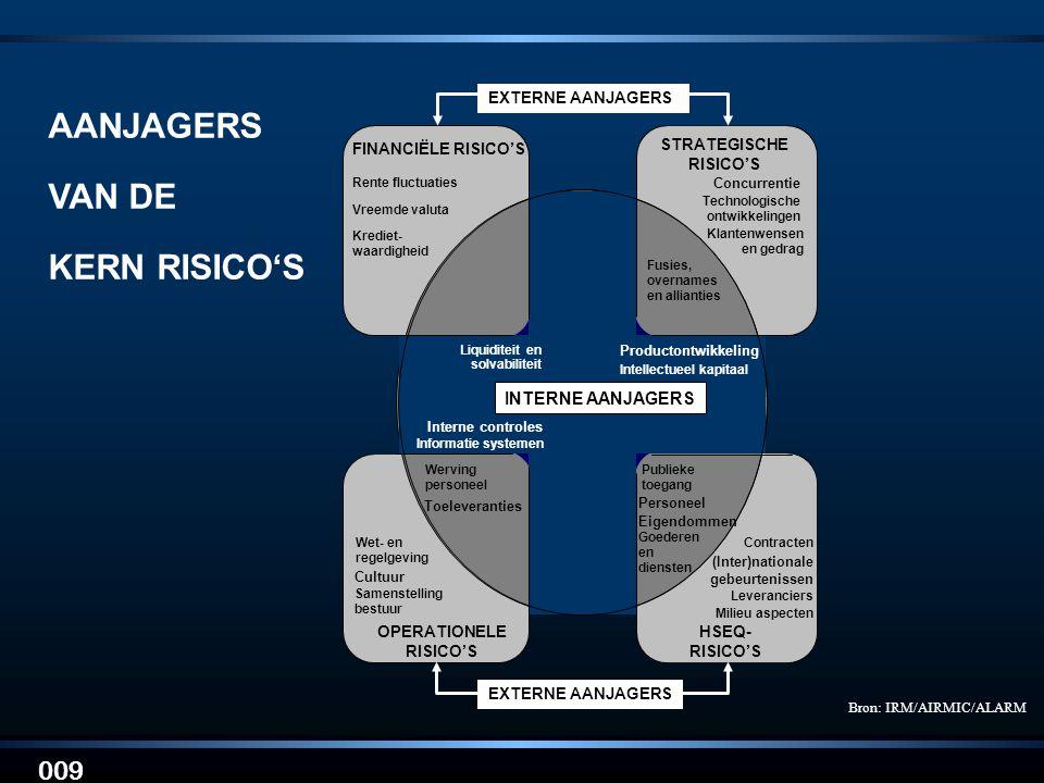 009 AANJAGERS VAN DE KERN RISICO'S FINANCIËLE RISICO'S STRATEGISCHE RISICO'S Rente fluctuaties Vreemde valuta Krediet- waardigheid Concurrentie Klante