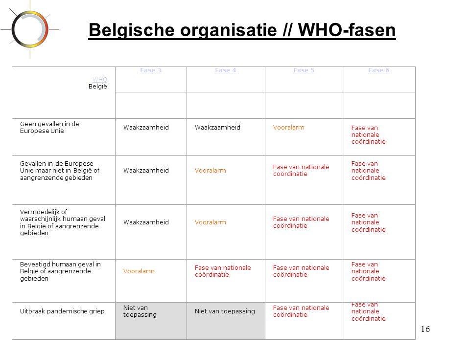 16 Belgische organisatie // WHO-fasen WHO België Fase 3Fase 4Fase 5Fase 6 Geen gevallen in de Europese Unie Waakzaamheid VooralarmFase van nationale c
