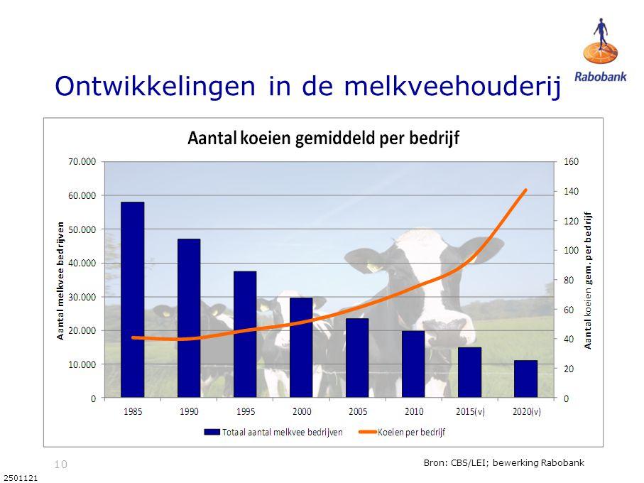 10 2501121 Ontwikkelingen in de melkveehouderij Bron: CBS/LEI; bewerking Rabobank