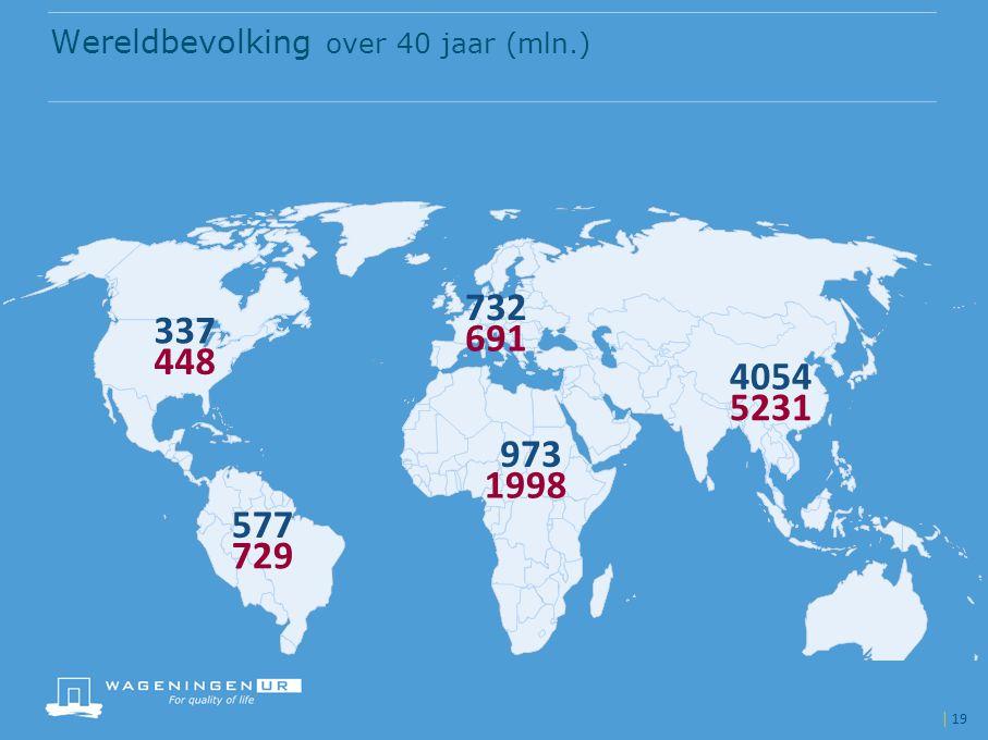 | 19 Wereldbevolking over 40 jaar (mln.) 337 577 4054 973 732 448 5231 691 729 1998