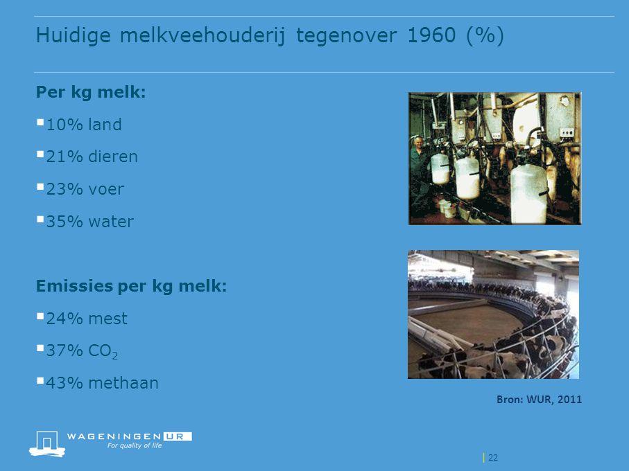 Per kg melk:  10% land  21% dieren  23% voer  35% water Emissies per kg melk:  24% mest  37% CO 2  43% methaan Huidige melkveehouderij tegenove