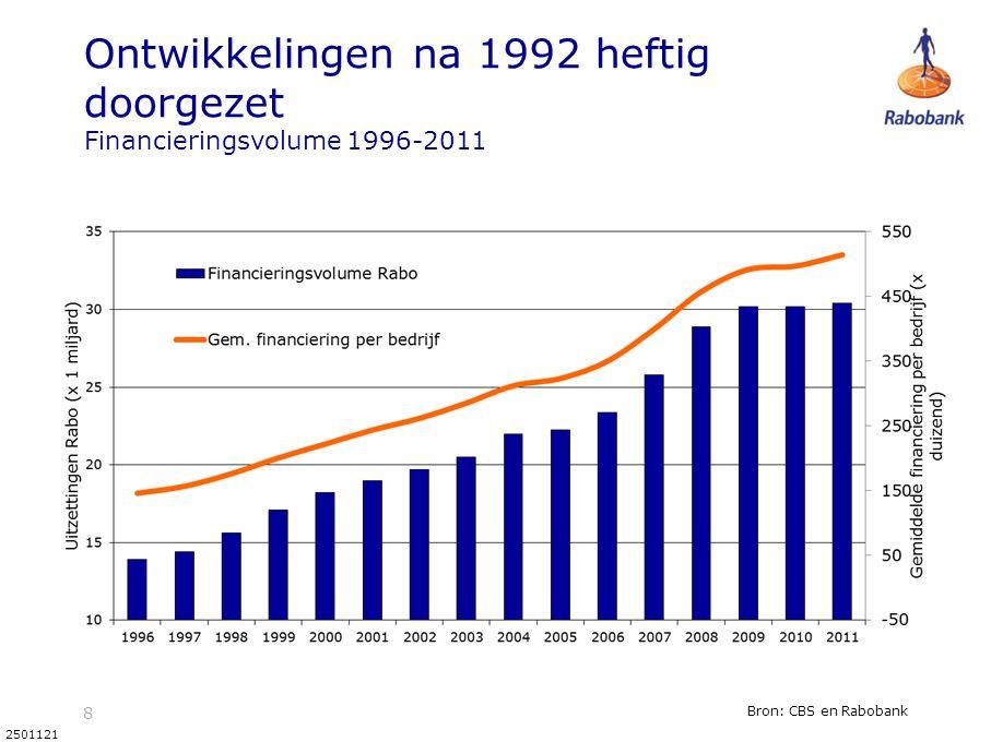 8 2501121 Ontwikkelingen na 1992 heftig doorgezet Financieringsvolume 1996-2011 Bron: CBS en Rabobank