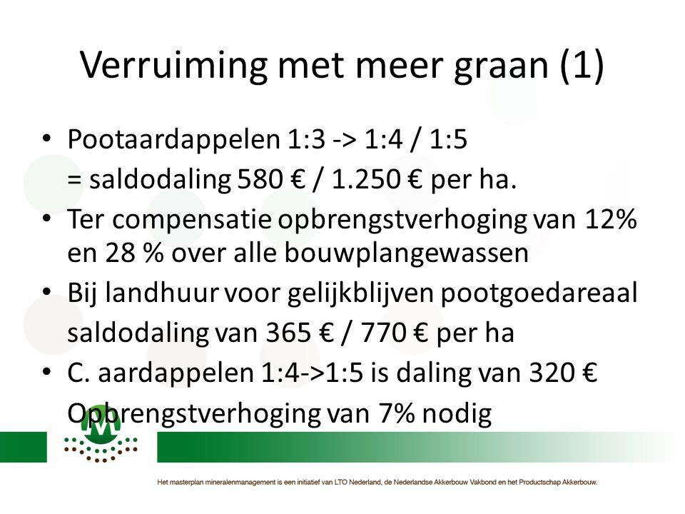 Verruiming met meer graan (1) • Pootaardappelen 1:3 -> 1:4 / 1:5 = saldodaling 580 € / 1.250 € per ha. • Ter compensatie opbrengstverhoging van 12% en