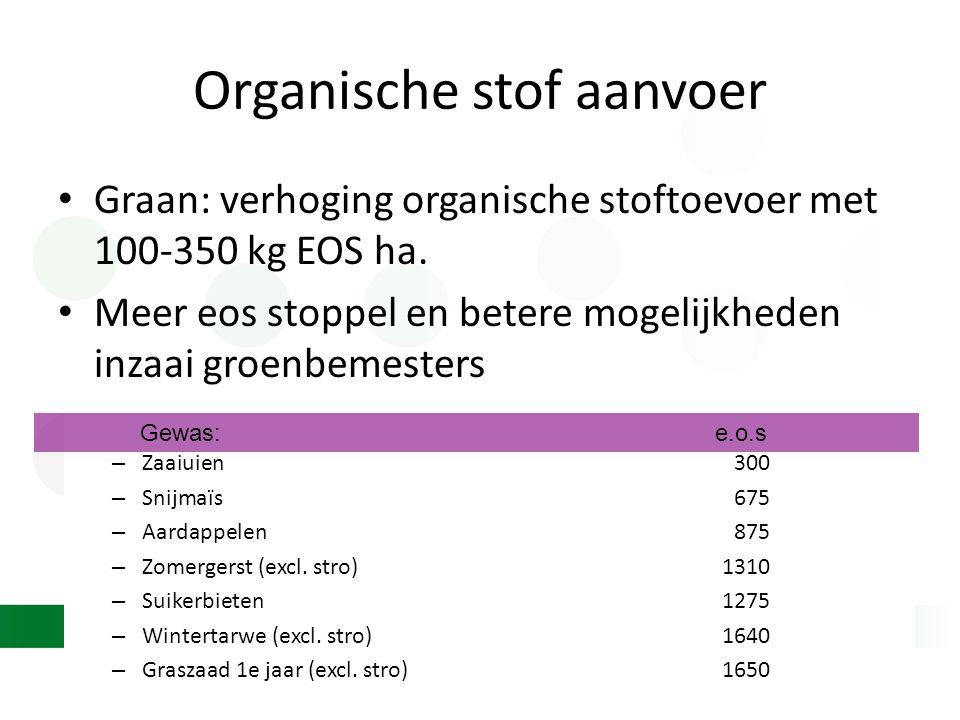 Organische stof aanvoer • Graan: verhoging organische stoftoevoer met 100-350 kg EOS ha. • Meer eos stoppel en betere mogelijkheden inzaai groenbemest