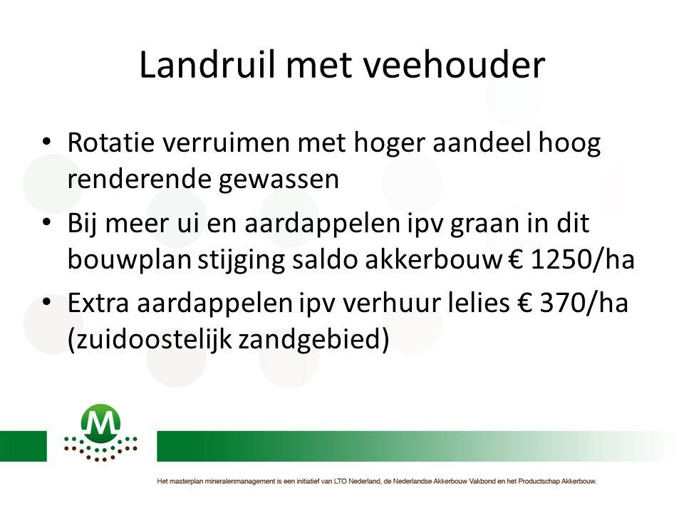 Landruil met veehouder • Rotatie verruimen met hoger aandeel hoog renderende gewassen • Bij meer ui en aardappelen ipv graan in dit bouwplan stijging