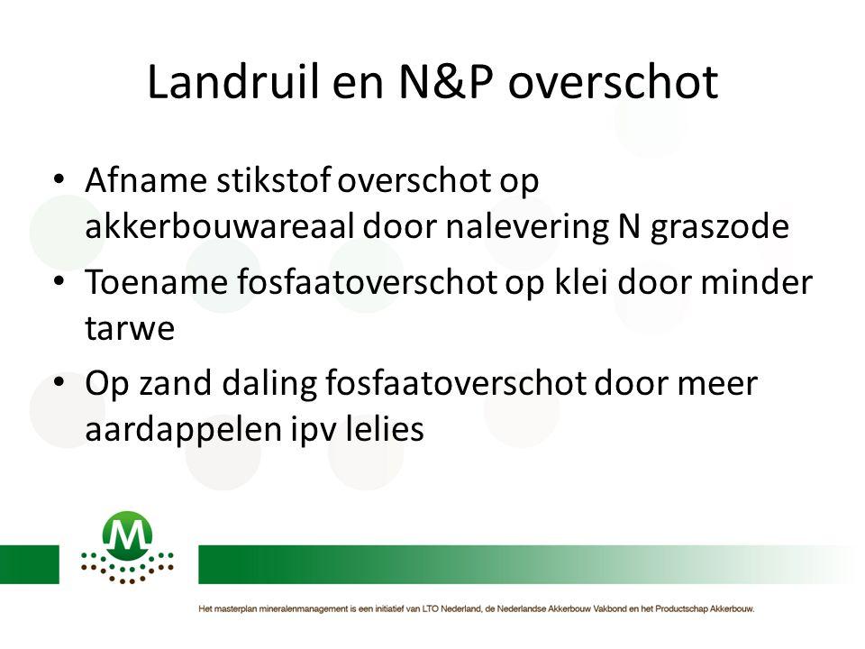 Landruil en N&P overschot • Afname stikstof overschot op akkerbouwareaal door nalevering N graszode • Toename fosfaatoverschot op klei door minder tar