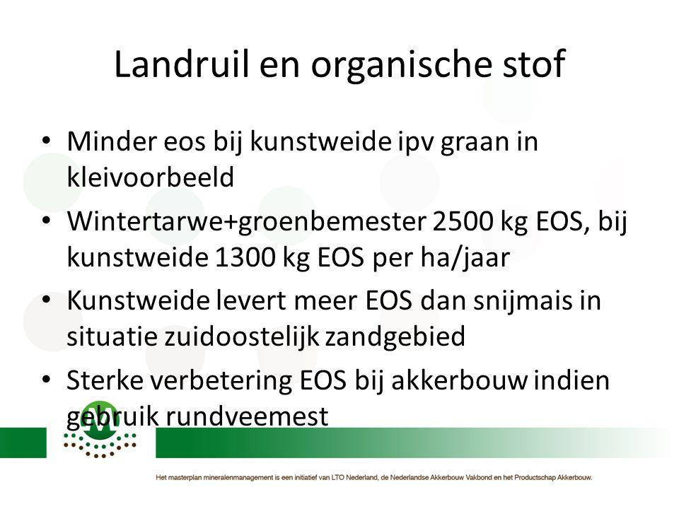 Landruil en organische stof • Minder eos bij kunstweide ipv graan in kleivoorbeeld • Wintertarwe+groenbemester 2500 kg EOS, bij kunstweide 1300 kg EOS