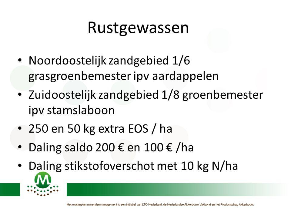 Rustgewassen • Noordoostelijk zandgebied 1/6 grasgroenbemester ipv aardappelen • Zuidoostelijk zandgebied 1/8 groenbemester ipv stamslaboon • 250 en 5
