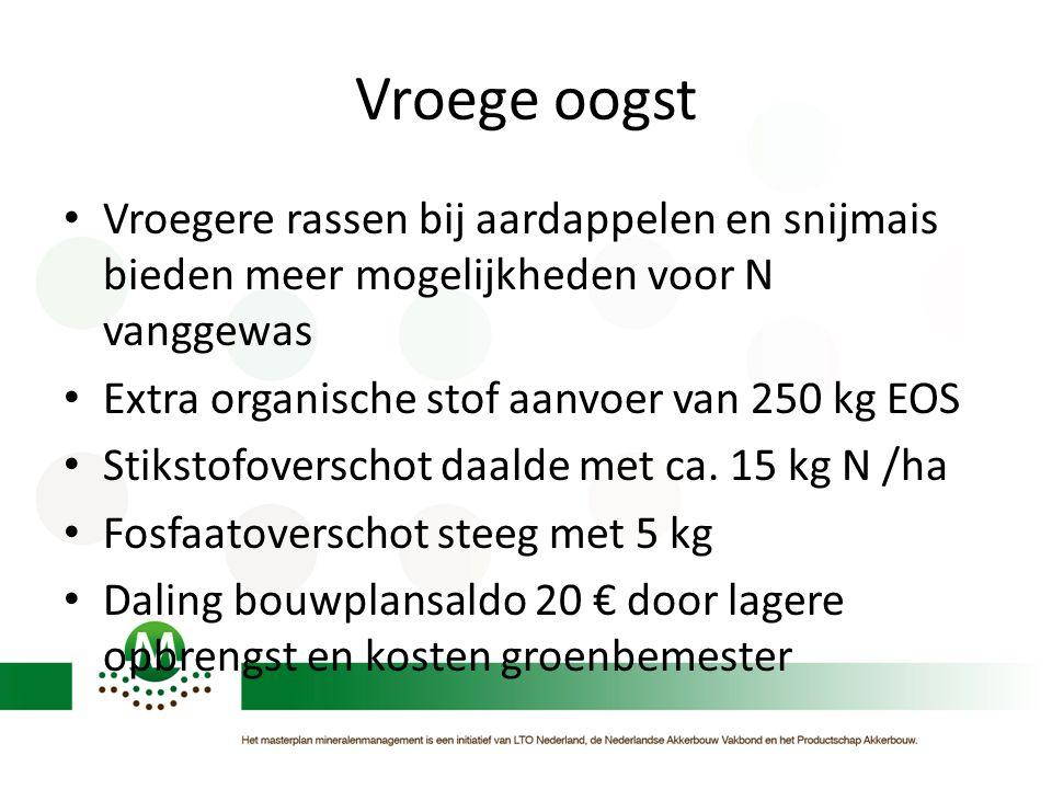 Vroege oogst • Vroegere rassen bij aardappelen en snijmais bieden meer mogelijkheden voor N vanggewas • Extra organische stof aanvoer van 250 kg EOS •
