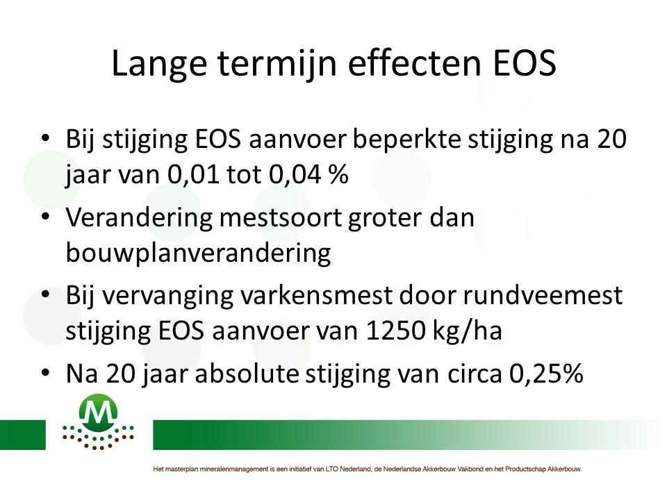 Lange termijn effecten EOS • Bij stijging EOS aanvoer beperkte stijging na 20 jaar van 0,01 tot 0,04 % • Verandering mestsoort groter dan bouwplanvera