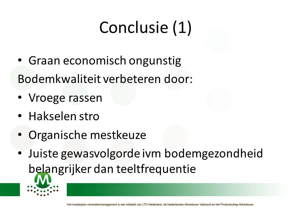 Conclusie (1) • Graan economisch ongunstig Bodemkwaliteit verbeteren door: • Vroege rassen • Hakselen stro • Organische mestkeuze • Juiste gewasvolgor