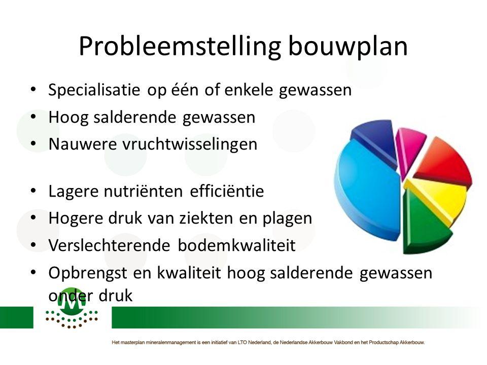 Probleemstelling bouwplan • Specialisatie op één of enkele gewassen • Hoog salderende gewassen • Nauwere vruchtwisselingen • Lagere nutriënten efficië
