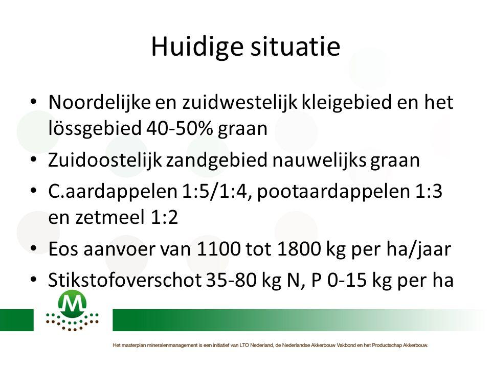 Huidige situatie • Noordelijke en zuidwestelijk kleigebied en het lössgebied 40-50% graan • Zuidoostelijk zandgebied nauwelijks graan • C.aardappelen