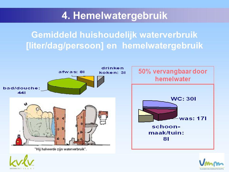 Gemiddeld huishoudelijk waterverbruik [liter/dag/persoon] en hemelwatergebruik 50% vervangbaar door hemelwater 4.