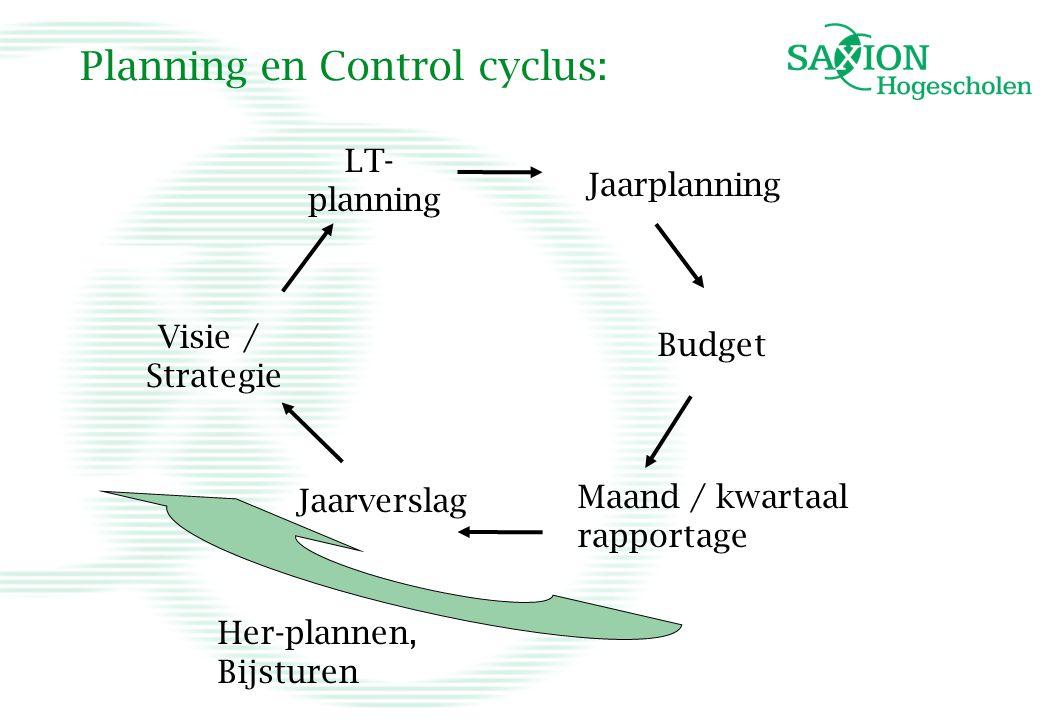Planning en Control cyclus: Visie / Strategie LT- planning Jaarplanning Budget Maand / kwartaal rapportage Jaarverslag Her-plannen, Bijsturen